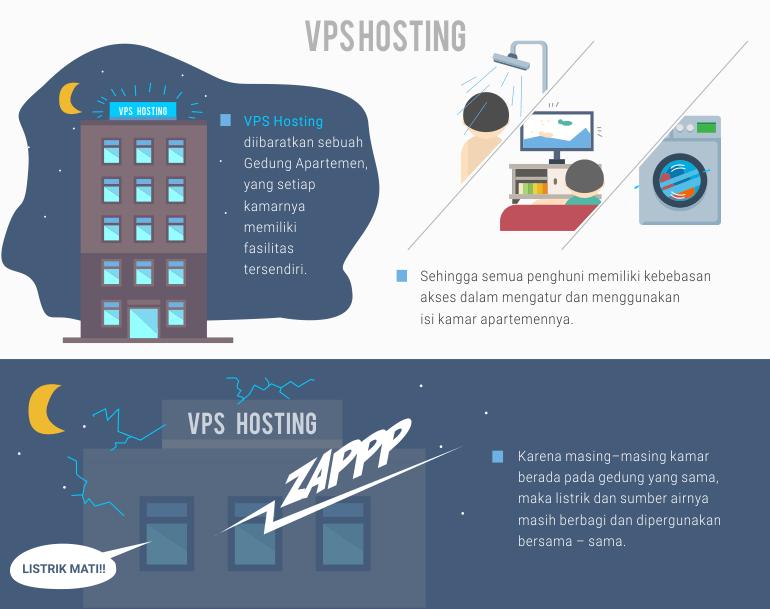 Mengenal VPS